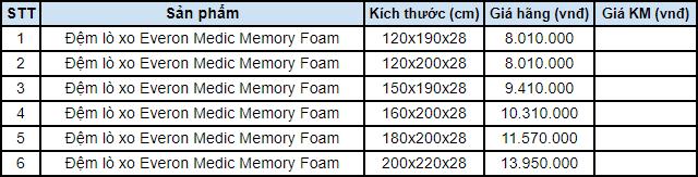 Bảng giá đệm lò xo Everon Medic Memory Foam
