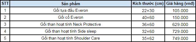 Bảng giá gối Everon